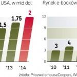 Rosną wpływy ze sprzedaży ebooków w USA