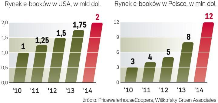 statystyki rozwoju rynku publikacji elektronicznych w Polsce / ebooki