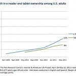 Rynek czytników e-book rośnie szybciej, niż rynek tabletów